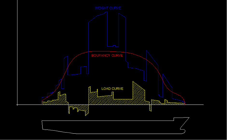 Weight Curve of a ship