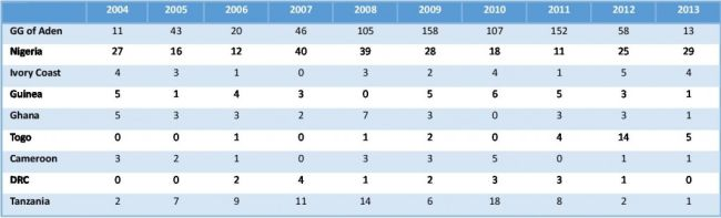 Sub-Saharan African Maritime Piracy Counts by Year