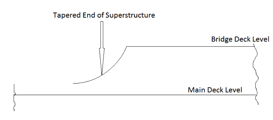 superstructure examples