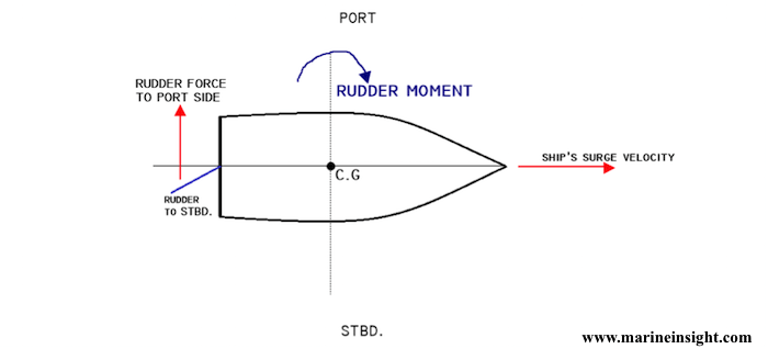 Rudder moment when rudder is moved to starboard