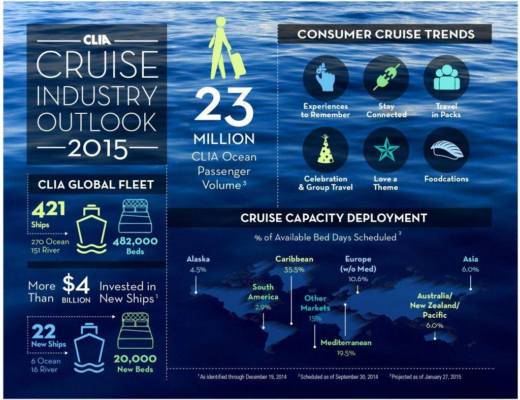 CLIA Infographic