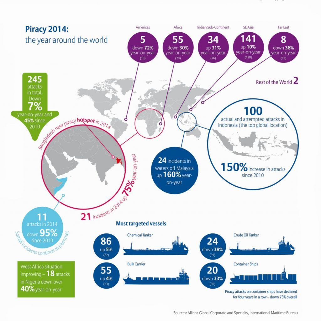 Piracy Infographic - Click to Enlarge