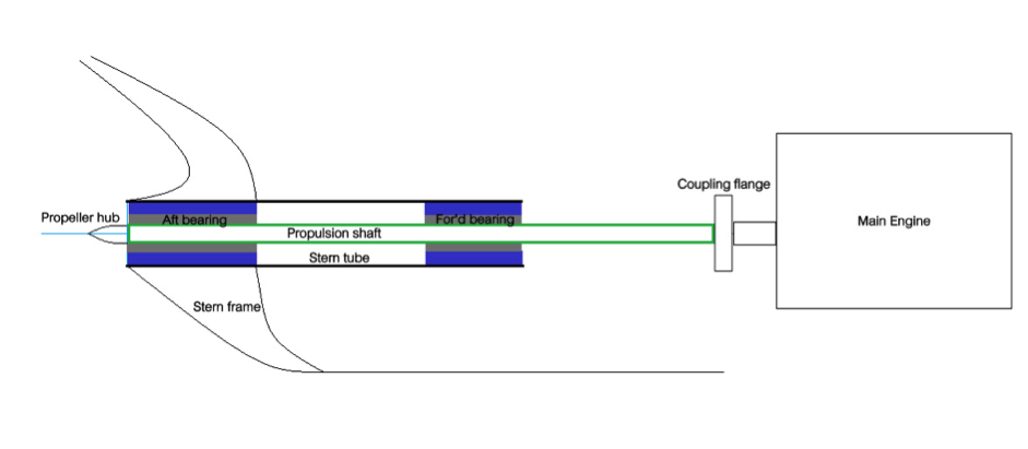How Sighting, Boring and Alignment of Ship's Propeller Shaft