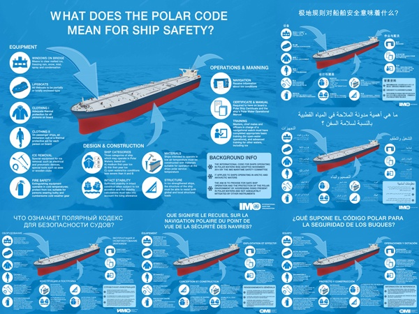 polar code infographic now available in six languages