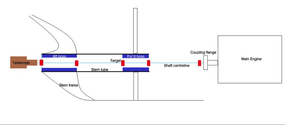 stern tube