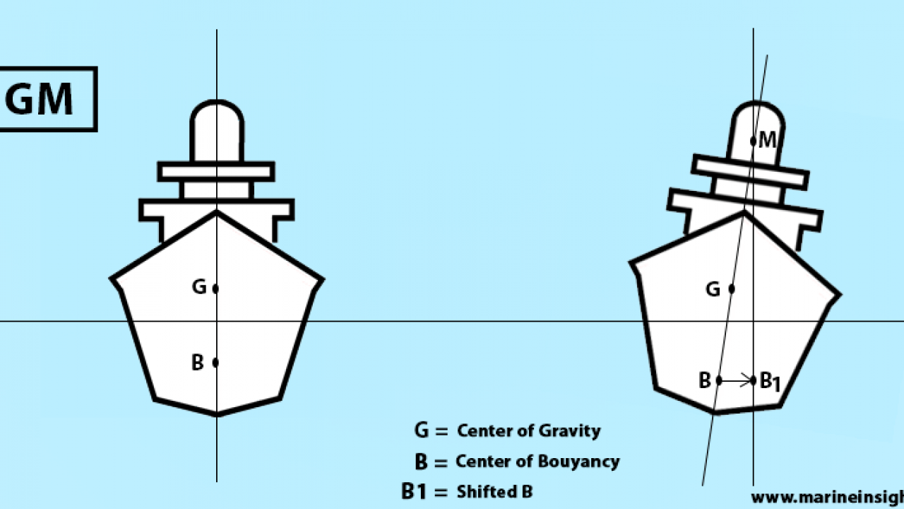 Ship Stability – Introduction to Hydrostatics and Stability