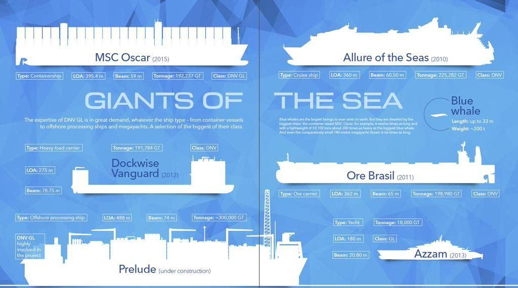 Giants Of The Seas