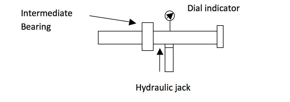 Jack up test arrangement