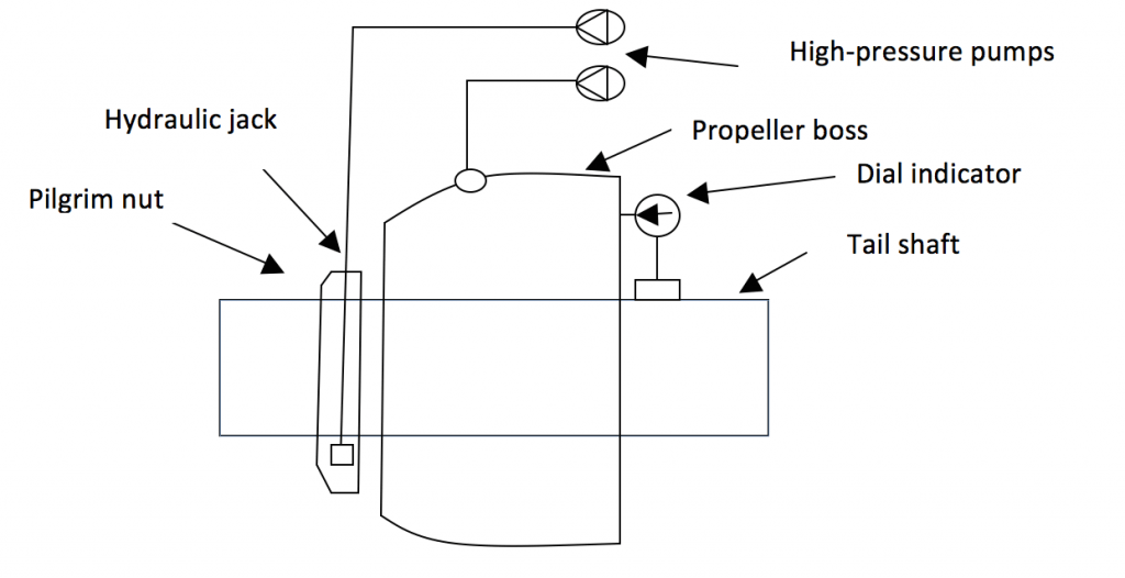 Propeller mounting arrangement