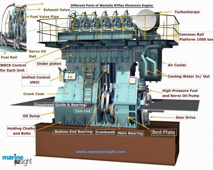 Important Things To Check In Ships Engine Bedplate on boat construction diagram