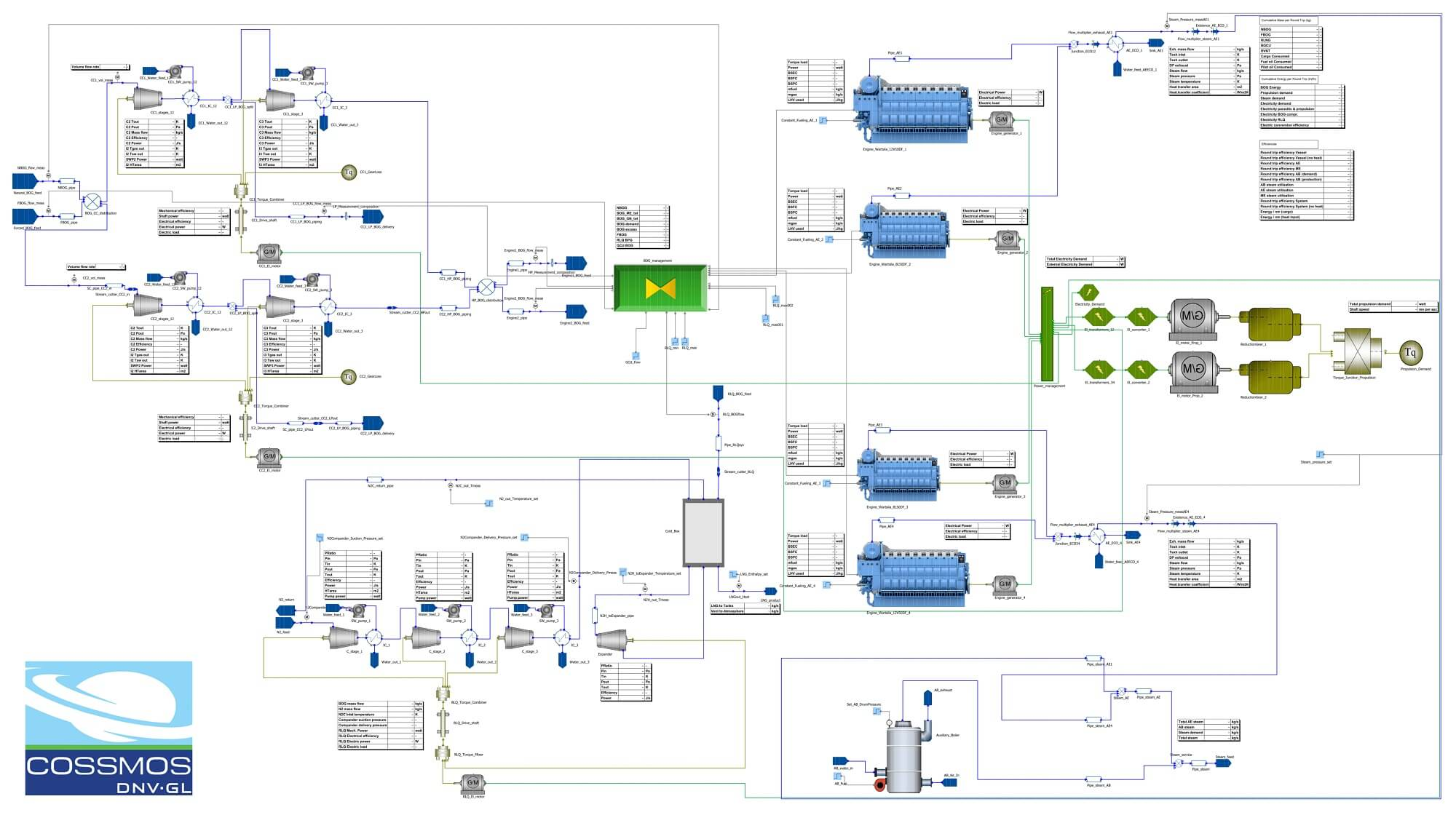 The LNGreen concept uses existing technology to improve energy efficiency and performance. - Credits: dnvgl.com