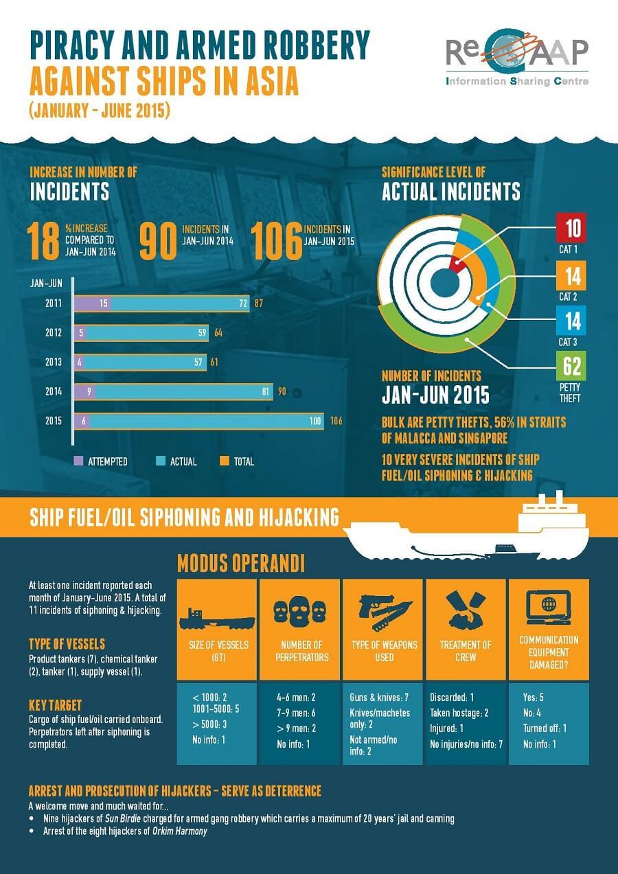 Maritime Piracy Report