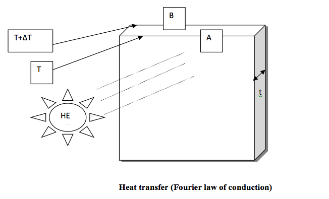heat tranfer