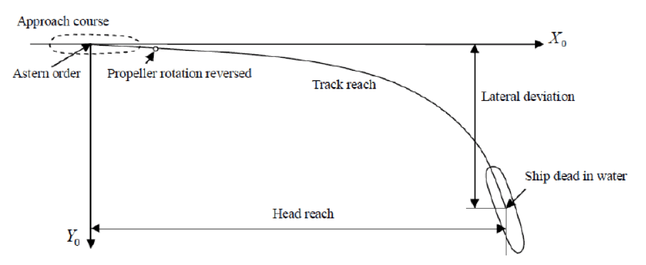 Figure 1: Path of midpoint of the ship during a crash stop test