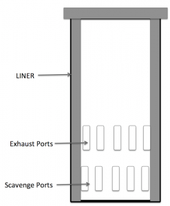Liner with Scavenge ports