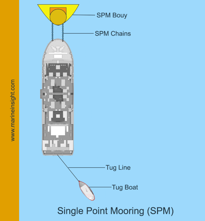 single point mooring