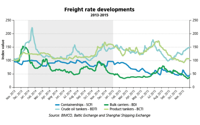 freight rates developments