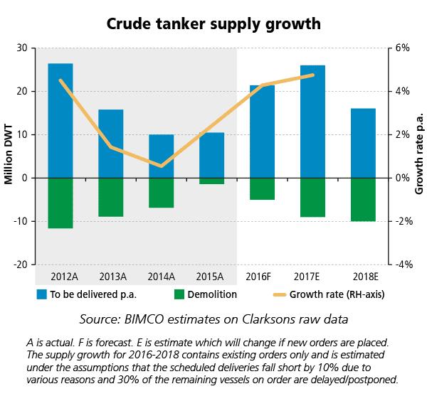 wT-2016smoNo1-Tanker-Crude-Supply-Growth