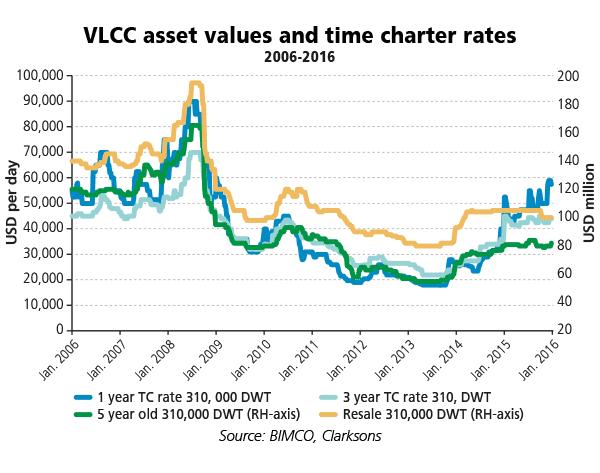 wT-2016smoNo1-VLCC-asset-values