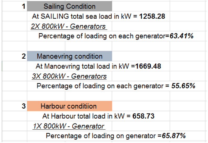Total generators on ship