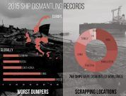 Infographic: List Of All Ships Dismantled Worldwide