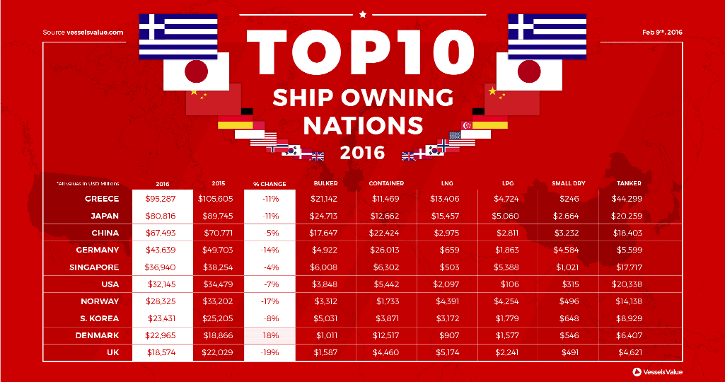 ship owning nations