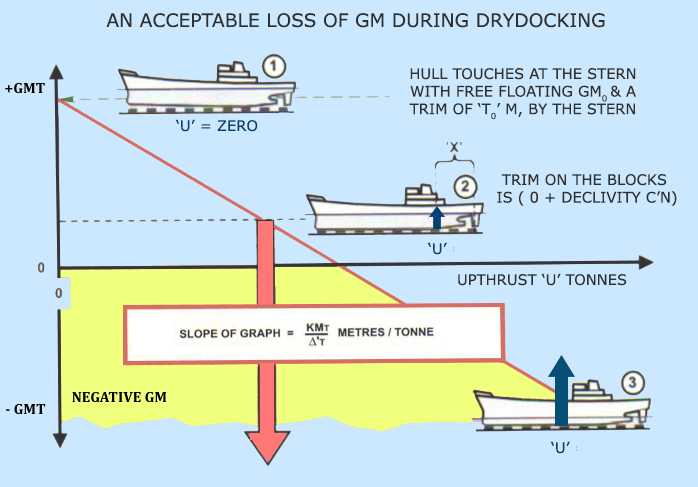 Understanding Ship Stability During Dry Dock
