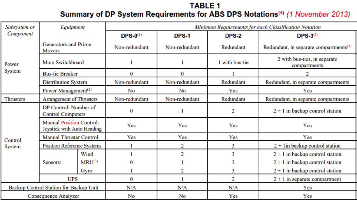 DP systems