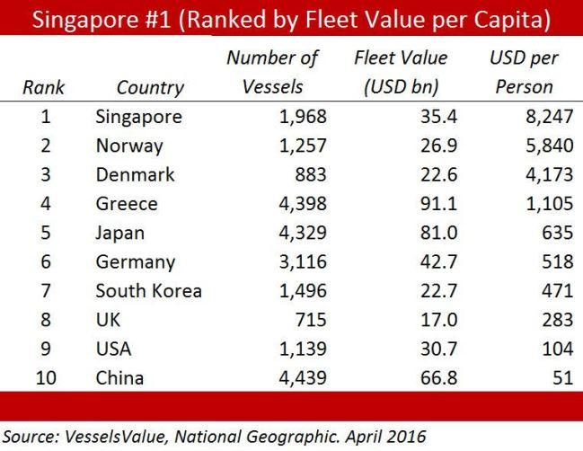 fleet value