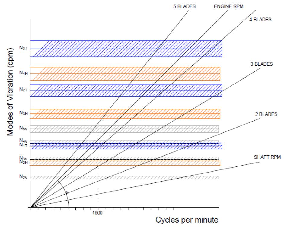 Hình 3: Sơ đồ cộng hưởng thân tàu