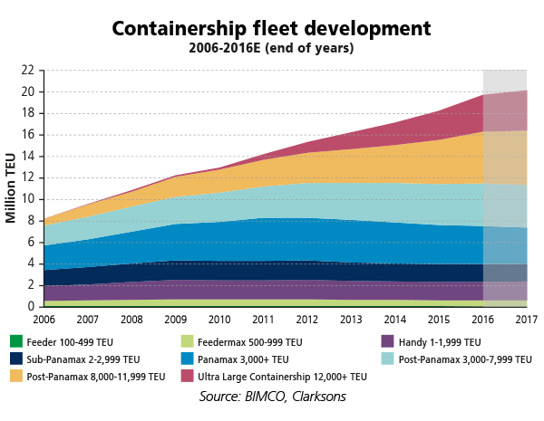 containership fleet development