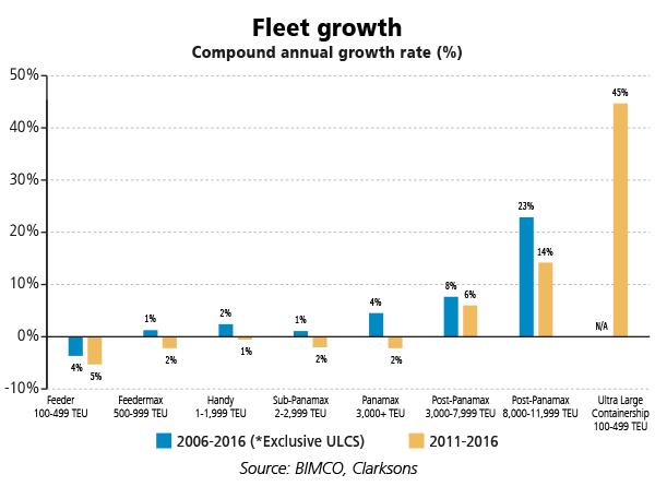 fleet growth