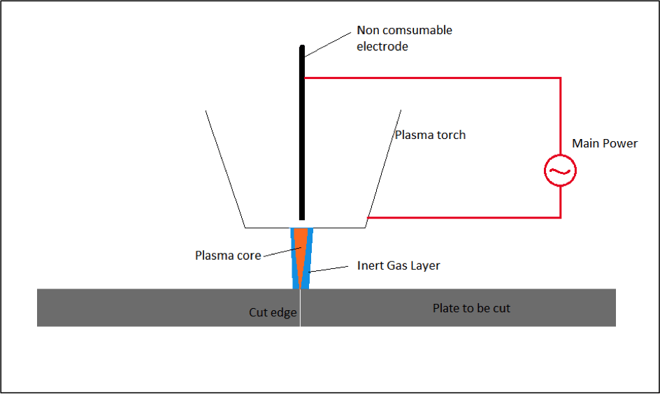 plasma cutting steel plate
