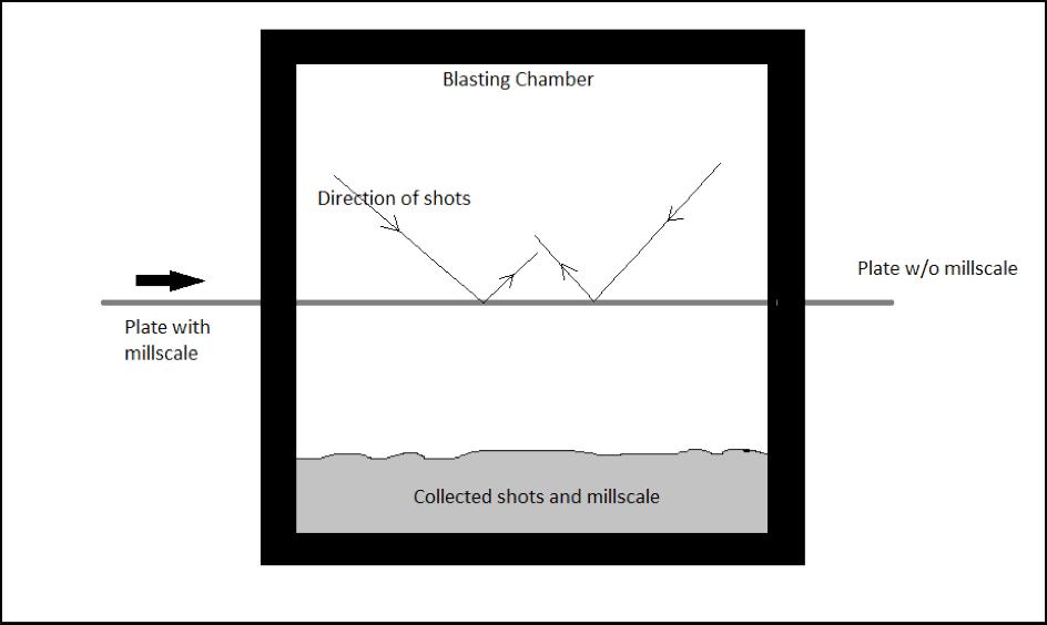 ship building process