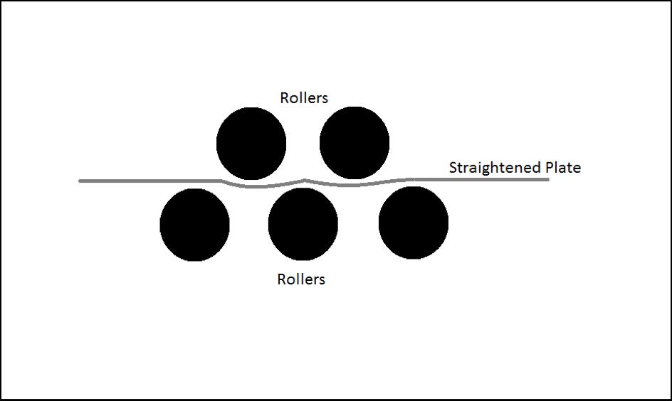 Straightening of Steel Plates