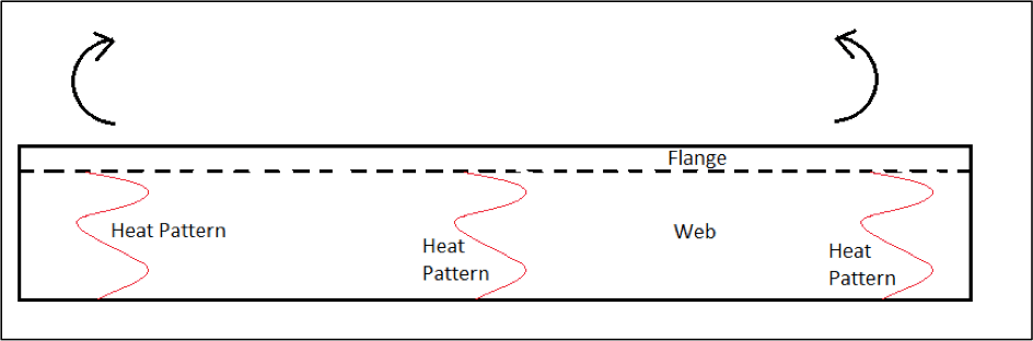Bending of frame by line heating