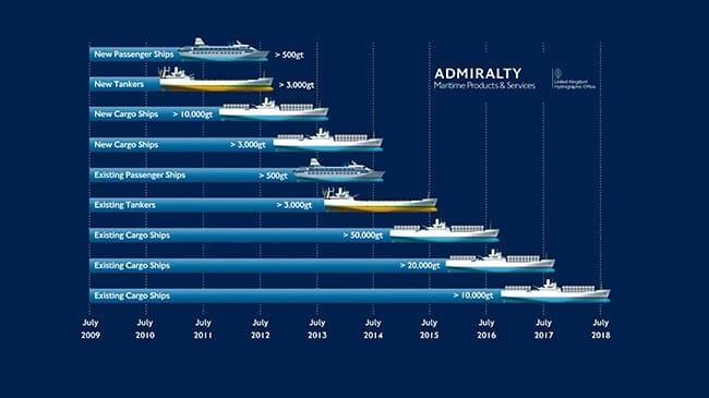 global ecdis fleet (1)