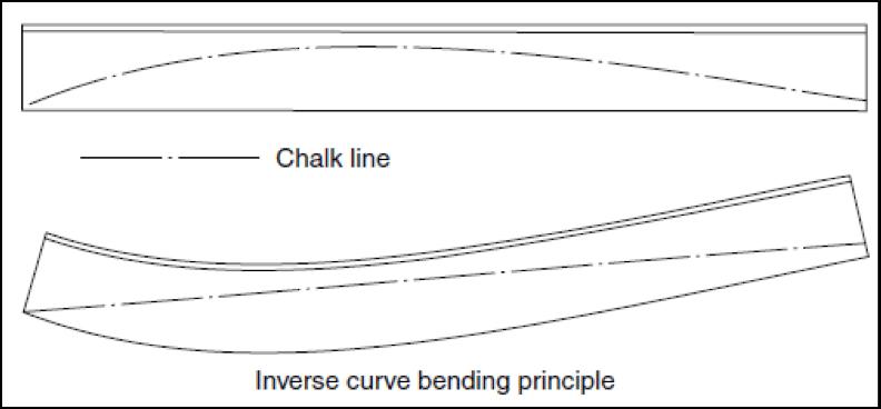 Inverse Curve bending
