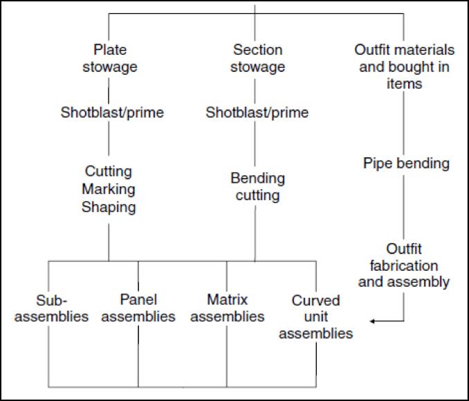 Material flow in shipyard