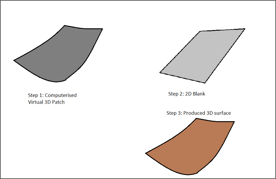 Ship Construction: Plate Machining, Assembly of Hull Units And Block