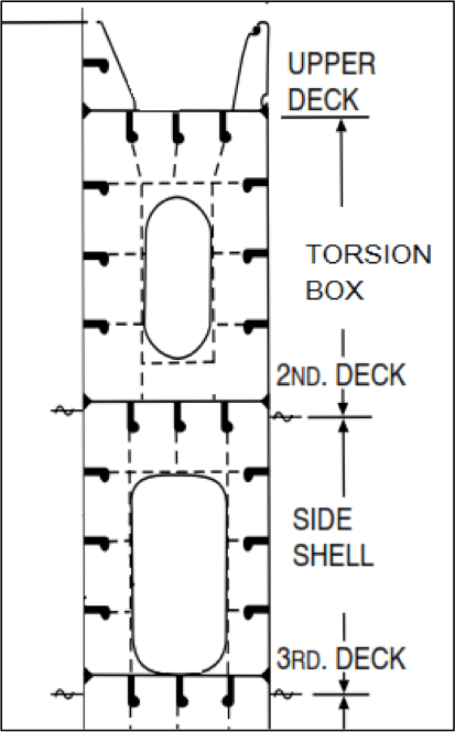 container ship layout