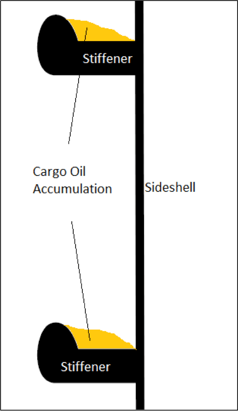 Figure 6: Accumulation of cargo oil on side-shell longitudinal stiffeners.