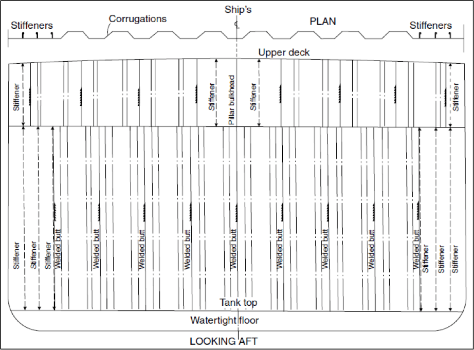 Transverse and Plan view of Watertight Corrugated Transverse Bulkhead.