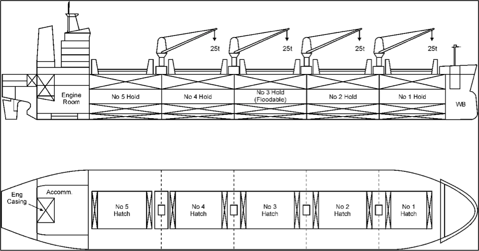 Understanding design of bulk carriers general arrangement plan of a typical bulk carrier source of profile and plan view wikimedia common malvernweather Gallery