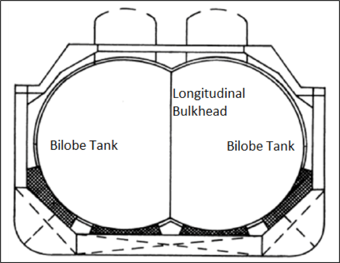Bilobe tank arrangement in LNG carrier.