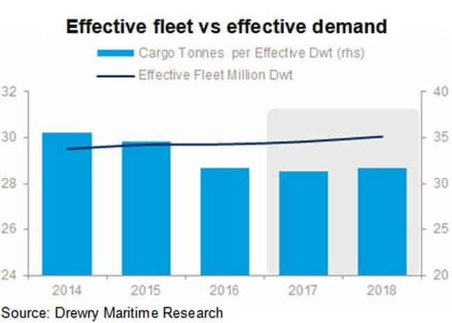 effective-fleet-vs-effective-demand