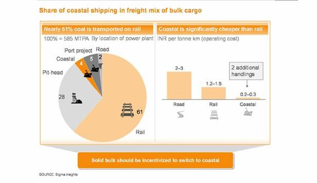 india-logistics-development