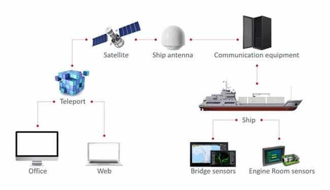 ship-to-shore-connection