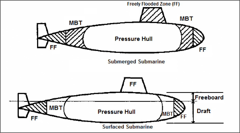 Submarine in Submerged and Surfaced Conditions