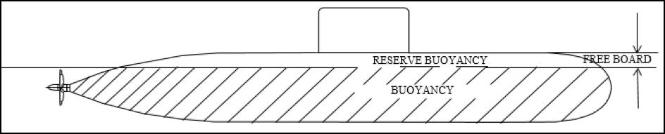 submarine hull